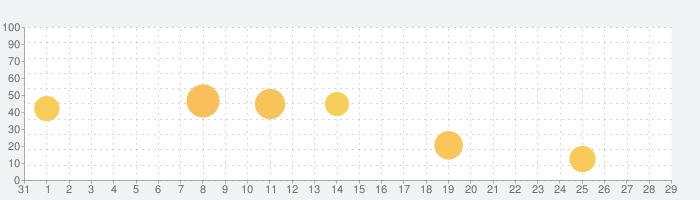 CHEERZ -ファンコミュニティサービス-の話題指数グラフ(9月29日(水))