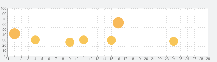 Civilization Revolution 2の話題指数グラフ(2月29日(土))