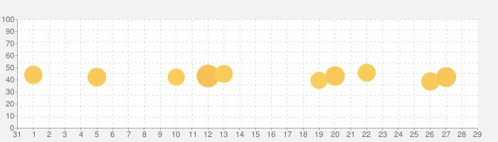 集中の話題指数グラフ(9月29日(火))