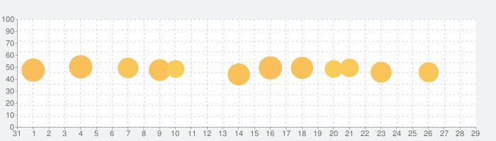 Busuu | 言語学習 - 英語、中国語、外国語勉強の話題指数グラフ(9月29日(火))