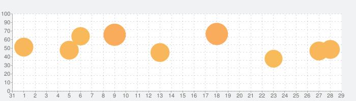 最強の囲碁 Deep Learningの話題指数グラフ(9月29日(火))