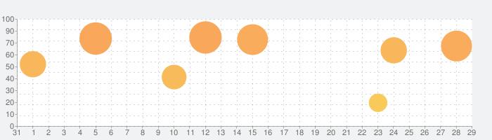 アサシン クリード アイデンティティの話題指数グラフ(9月29日(火))