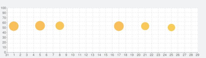 Red Clockの話題指数グラフ(11月29日(日))