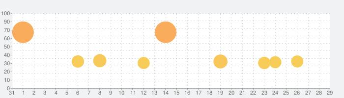 ステラクロニクルの話題指数グラフ(9月29日(火))