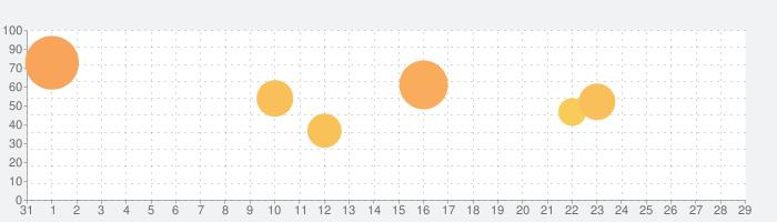 ターボスキャンプロの話題指数グラフ(9月29日(水))