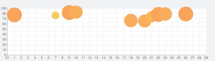 モバイル·レジェンド: Bang Bangの話題指数グラフ(9月29日(火))