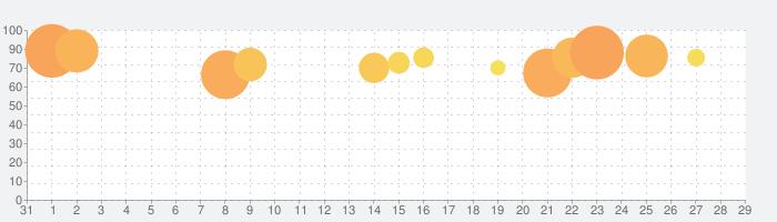 ホール.ioの話題指数グラフ(2月29日(土))