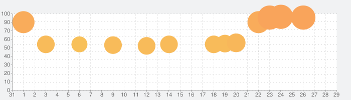 FINAL FANTASY IV TAY-月の帰還-の話題指数グラフ(2月29日(土))
