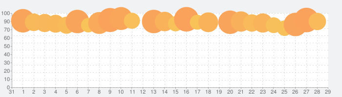 パブロフ簿記2級商業簿記の話題指数グラフ(9月29日(水))