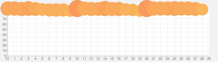 パズル&ドラゴンズの話題指数グラフ(2月29日(土))