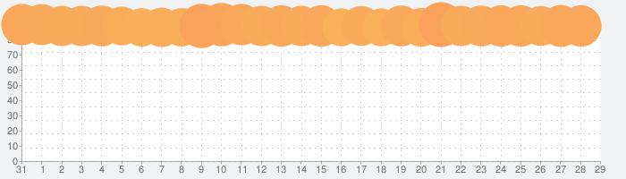 プロジェクトセカイ カラフルステージ! feat. 初音ミクの話題指数グラフ(9月29日(水))