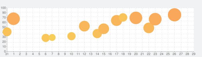 逆転検事2の話題指数グラフ(9月29日(水))