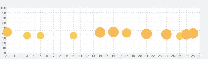 癒しのウーパールーパー育成ゲームの話題指数グラフ(9月29日(水))