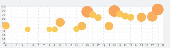 うたのプリンスさまっ Shining Liveの話題指数グラフ(9月29日(水))