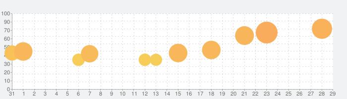 愛の消しゴムの話題指数グラフ(11月29日(日))