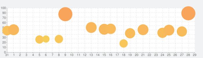 囚われのパルマの話題指数グラフ(9月29日(水))
