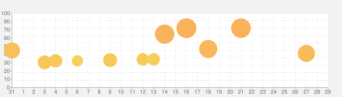 Myst 日本語版の話題指数グラフ(9月29日(水))