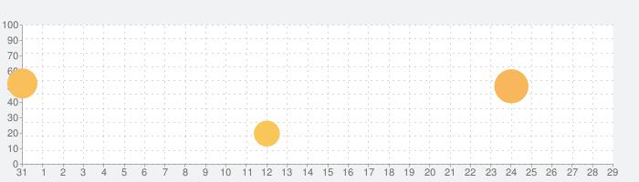 ポータルナイツの話題指数グラフ(9月29日(火))
