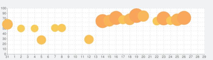 Nikeの話題指数グラフ(9月29日(水))