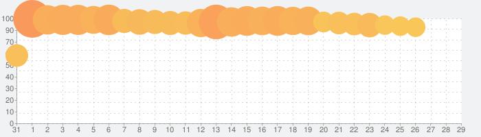 誰ガ為のアルケミストの話題指数グラフ(2月29日(土))
