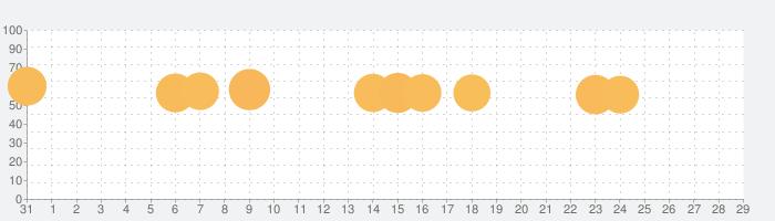 浮気サレ女:浮気&不倫の証拠探しの話題指数グラフ(2月29日(土))
