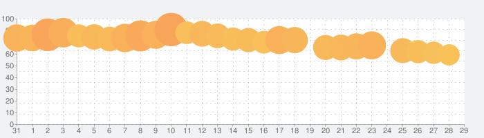 foodpanda-フードデリバリーの話題指数グラフ(9月29日(水))
