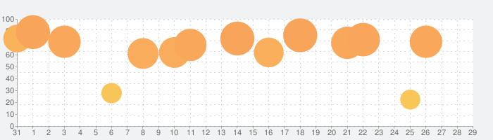 CamScanner+の話題指数グラフ(2月29日(土))