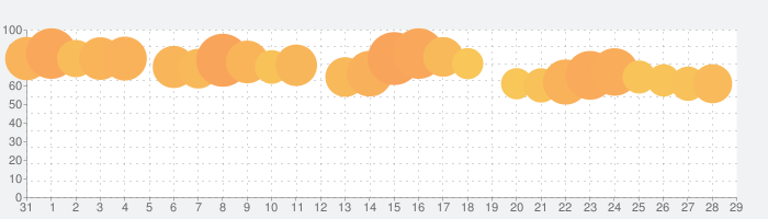 Pontaカード(公式)の話題指数グラフ(9月29日(火))