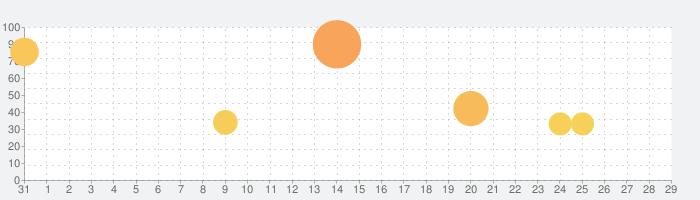 新テニスの王子様 RisingBeatの話題指数グラフ(9月29日(水))