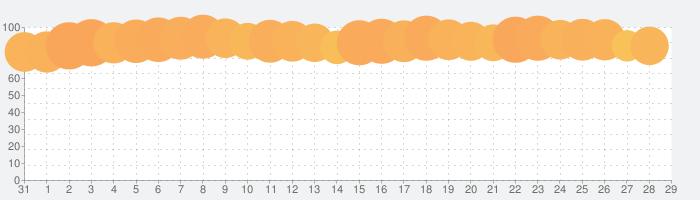 Tinder (ティンダー)の話題指数グラフ(2月29日(土))