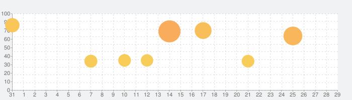Jリーグクラブチャンピオンシップの話題指数グラフ(9月29日(水))