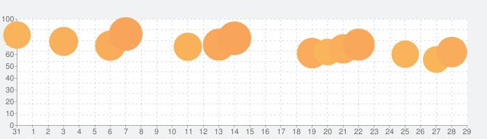 ぐち鬼ごっこの話題指数グラフ(11月29日(日))