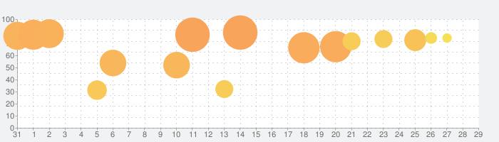 ファンキージャグラーの話題指数グラフ(9月29日(水))