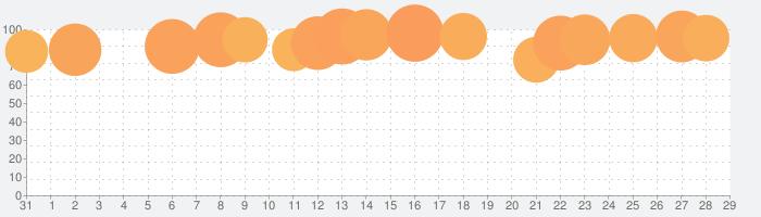 Koala Samplerの話題指数グラフ(2月29日(土))