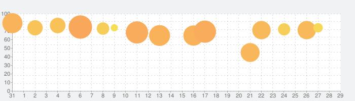 囚われのパルマの話題指数グラフ(9月29日(火))