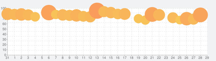 Pontaカード(公式)の話題指数グラフ(9月29日(水))