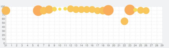 少女 歌劇 レヴュースタァライト -Re LIVE-の話題指数グラフ(11月29日(日))