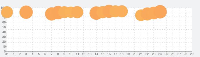 電卓 - 計算機 for iPadの話題指数グラフ(9月29日(火))