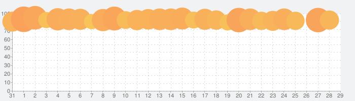 マイジャグラーⅣの話題指数グラフ(9月29日(水))