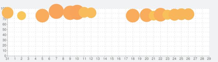 マツモトキヨシ公式アプリの話題指数グラフ(2月29日(土))