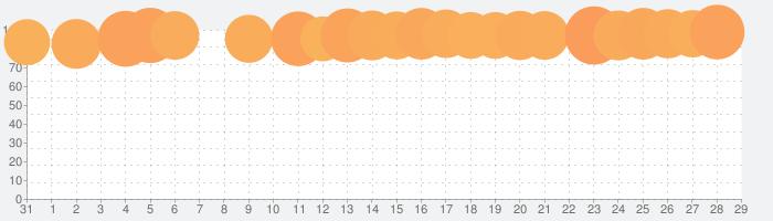 Muse Dashの話題指数グラフ(9月29日(火))