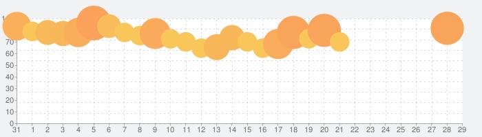 ドラゴンクエストモンスターズ スーパーライトの話題指数グラフ(2月29日(土))