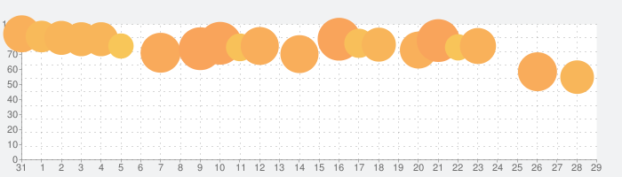 FILCA - SLR Film Cameraの話題指数グラフ(2月29日(土))