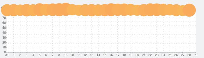 トゥーンブラストの話題指数グラフ(2月29日(土))