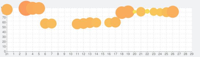 Mr. Sliceの話題指数グラフ(11月29日(日))