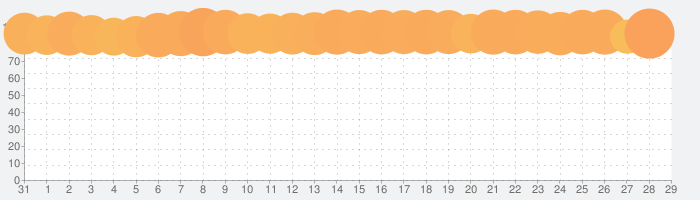 LINE ポコポコの話題指数グラフ(2月29日(土))