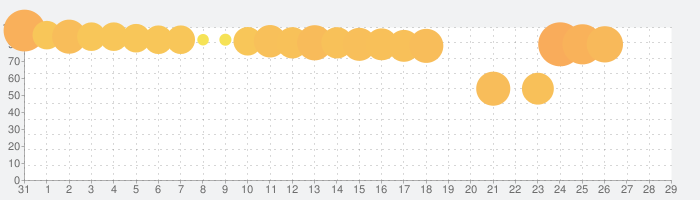 ワールドサッカーコレクションSの話題指数グラフ(2月29日(土))