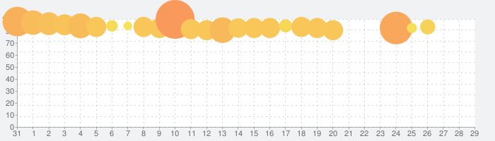 D4DJ Groovy Mix(グルミク)の話題指数グラフ(11月29日(日))