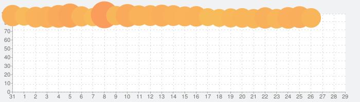 PayPayフリマ - かんたん・安心フリマアプリの話題指数グラフ(2月29日(土))