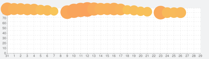 ファミペイの話題指数グラフ(2月29日(土))